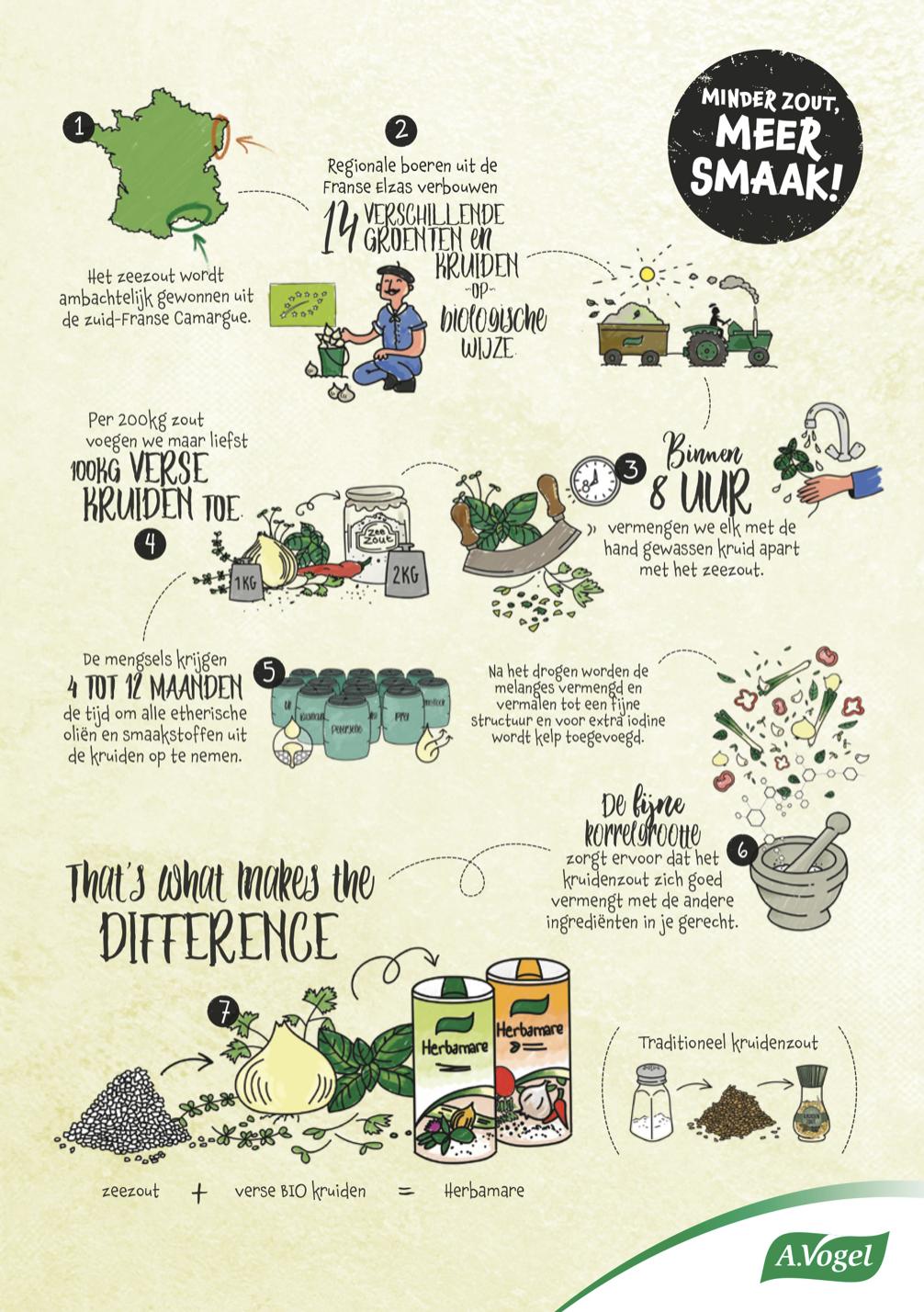 Koken met Biologisch Herbamare KruidenzoutSchema 'The Lemon Kitchen